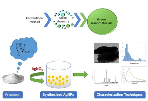 Green synthesis and characterization of silver nanoparticles using fructose
