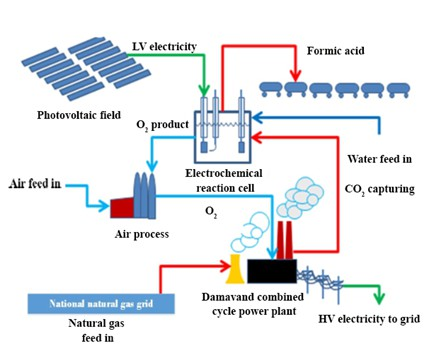 An overview on sustainable hydrogen supply chain using the carbon dioxide utilization system of formic acid