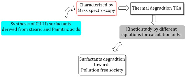 Synthesis, characterization, and thermal degradation of Cu (II) surfactants for sustainable green chemistry
