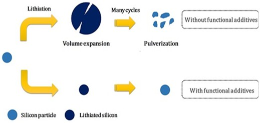 A review on advanced functional electrolyte additives for silicon-based lithium-ion batteries