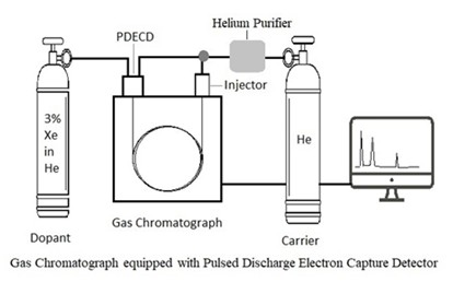 Determination of trihalomethanes using gas chromatograph equipped with pulsed discharge electron capture detector (PDECD)