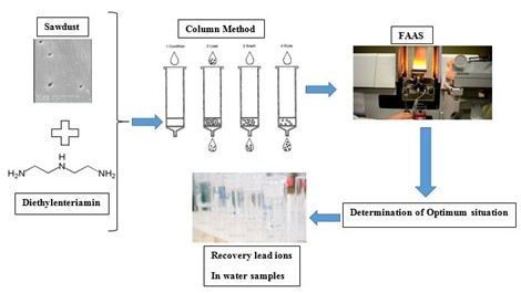 Application of modified sawdust for solid phase extraction, preconcentration and determination of trace lead in water samples