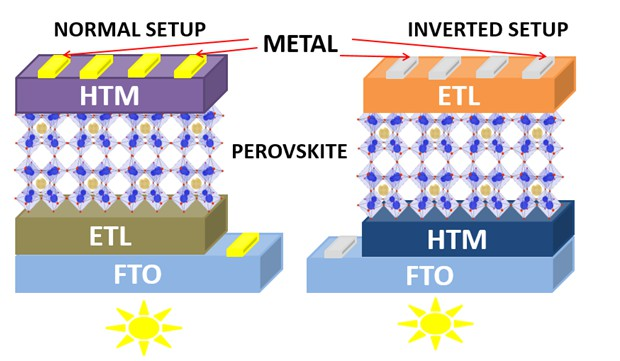 Perovskite photovoltaic nanostructured materials: device architectural design, challenges and recent progress