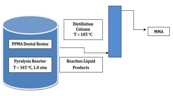 Kinetics of thermal degradation of PMMA-based dental resins scraps