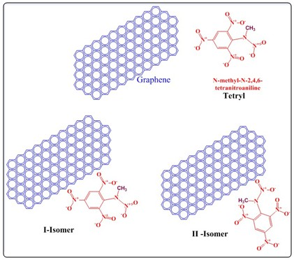 A comprehensive DFT study on the adsorption of tetryl on the surface of graphene