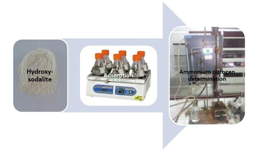 Removal of ammonium ions from aqueous solution using hydroxy-sodalite zeolite